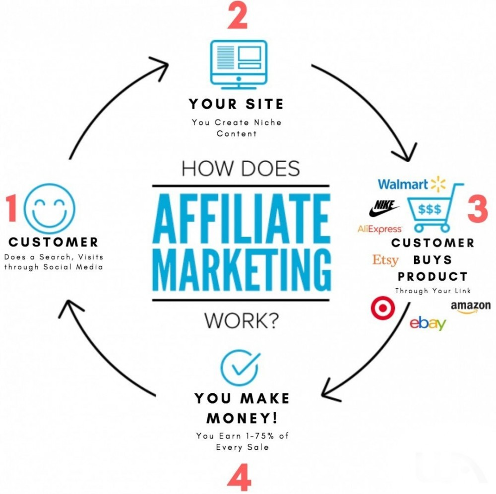 What are Affiliate Programs – a guide for Affiliate Marketers ...
